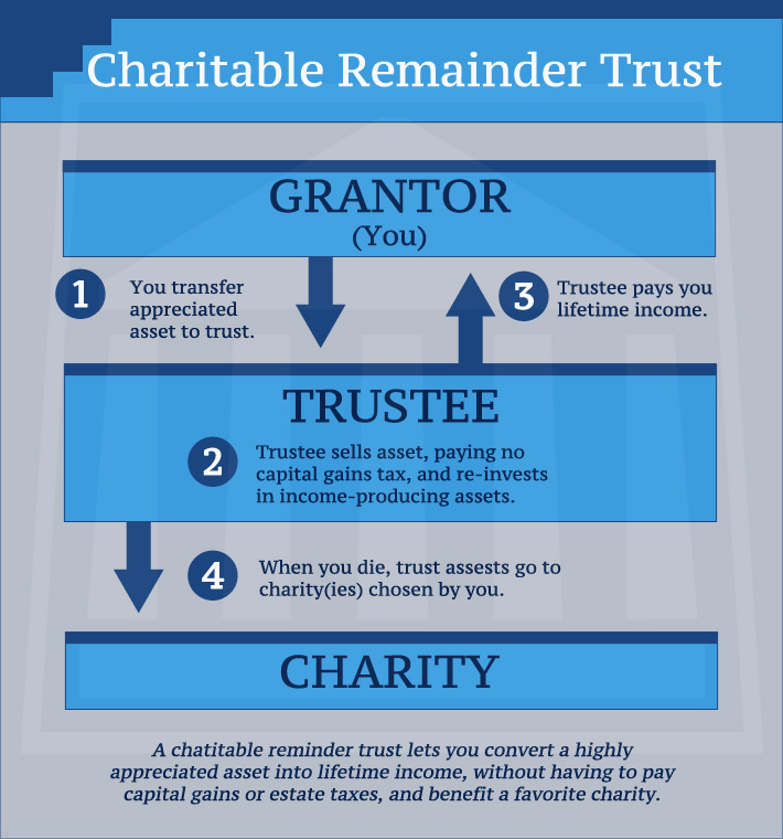 Charitable-Reminder-Trust